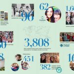 In the Numbers: Chabad's Growth in the Past 25 Years
