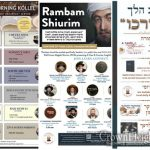 Local Crown Heights Shiurim Resuming After Yom Tov